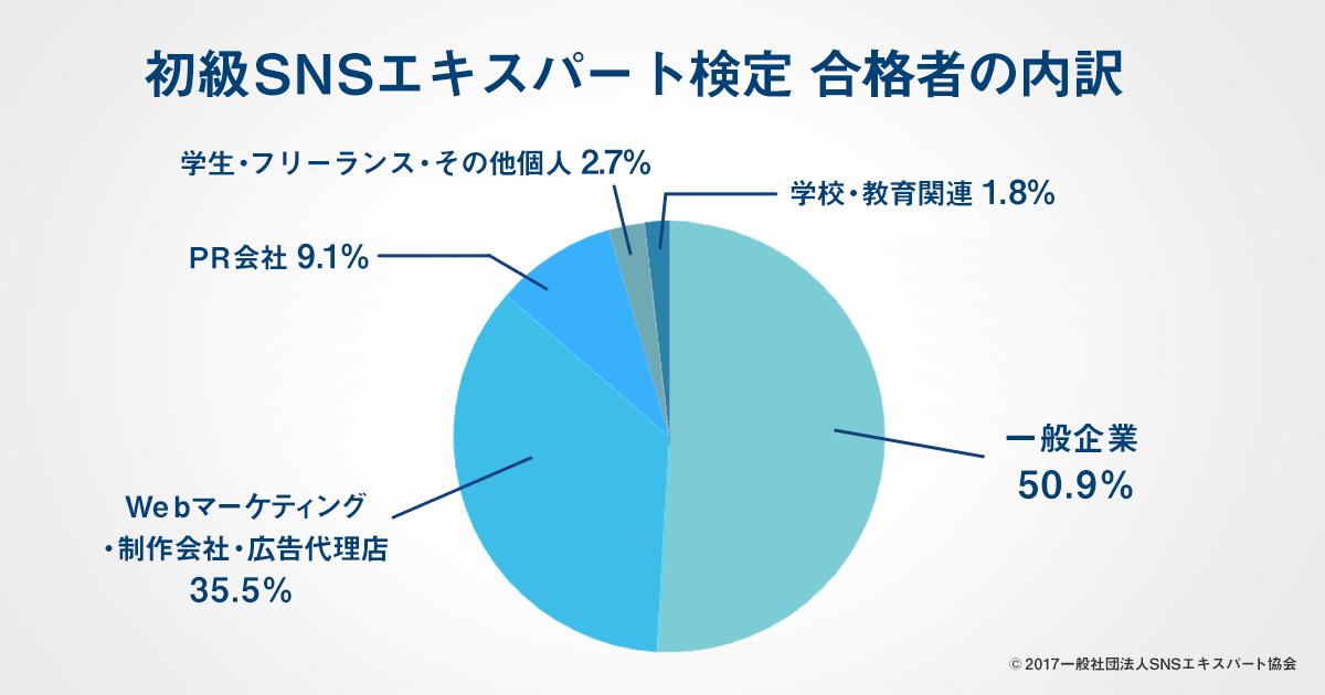 初級SNSエキスパート検定 合格者の内訳
