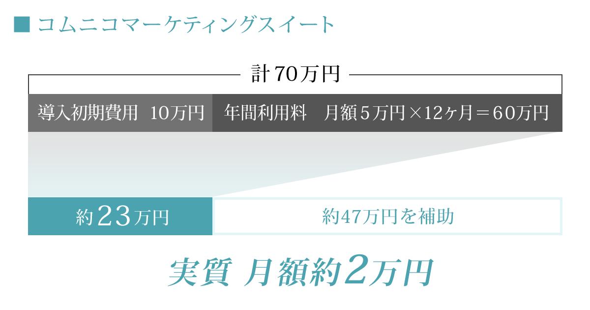 「コムニコマーケティングスイート」ご利用料金
